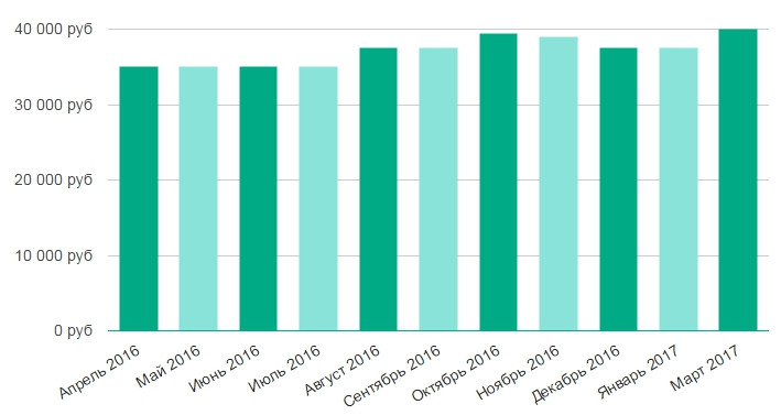 Прожиточный минимум пенсионера на 2016 год в нижегородской области