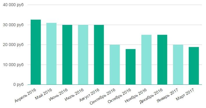 Свежие вакансии в спб частичная занятость администратор мед продажа ujnjdjuj бизнеса до 20000 $
